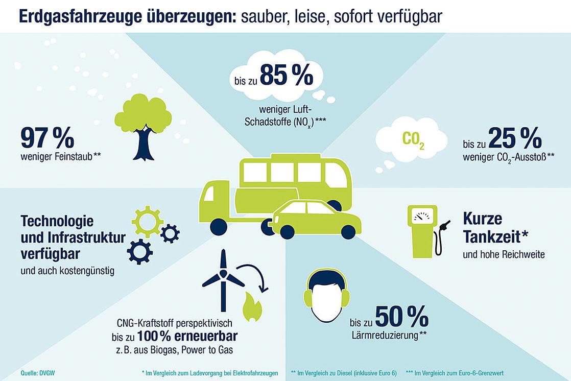 Dvgw Erdgas Und Mobilitat
