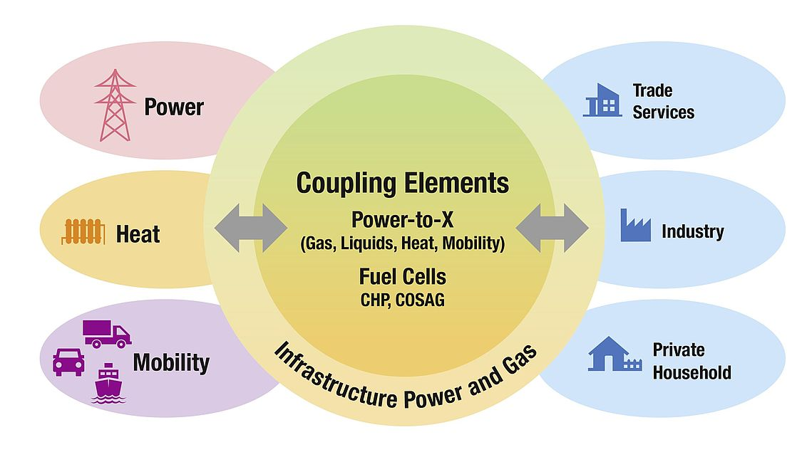 Infografik: Coupling Elements