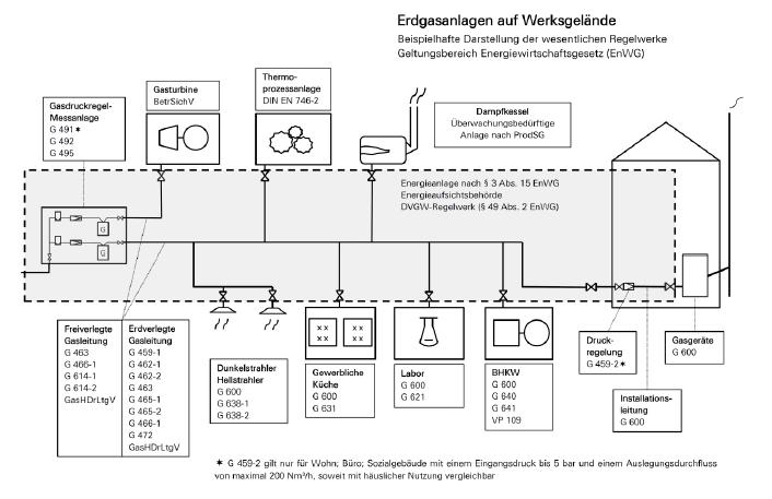 DVGW: Industrielle Anwendung